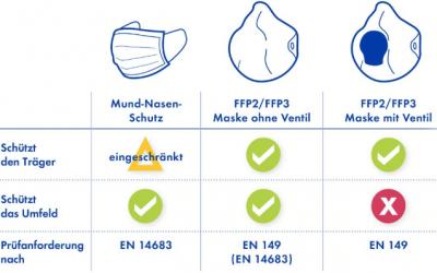 Informationen zu Schutzmasken